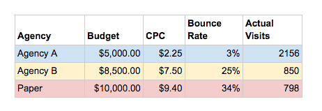 How bounce rate effects ad performance